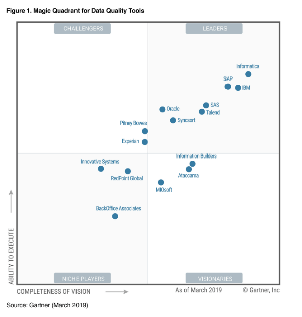 Gartner Magic Quadrant for Data Quality Tools