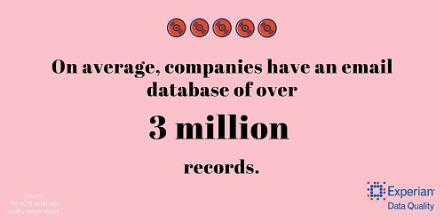 average size of email databases