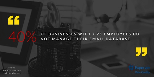 Tweet: 40% of businesses with < 25 employees do not manage their email database via @ExperianDQ
