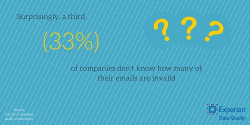 how many emails are invalid in your database