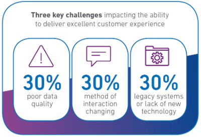Improving the customer experience with data quality