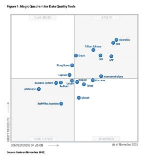 Experian Data Quality named as a 'Challenger' in Gartner's 2015 Magic Quadrant for Data Quality Tools