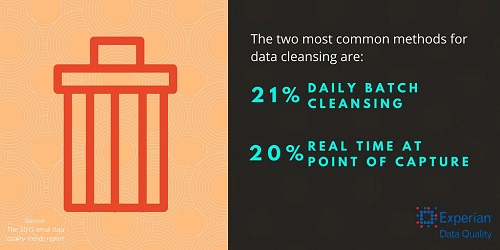 most common methods used to perform data cleansing