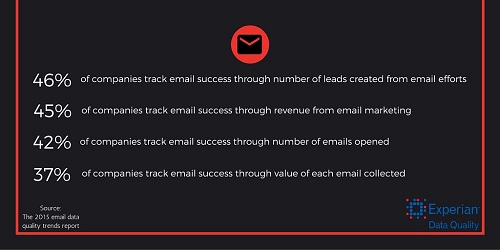 methods used to track email marketing success