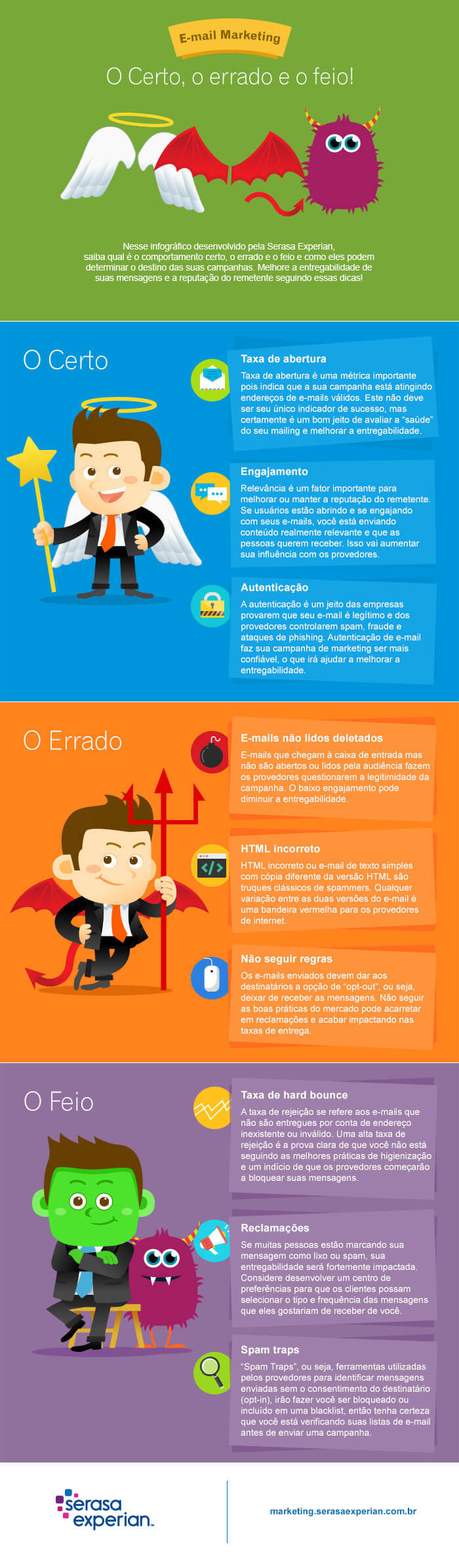 E-mail marketing: o certo, o errado e o feio