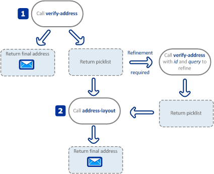 Address Validate REST API guide | Experian