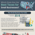 Which state has the best taxes for small businesses?