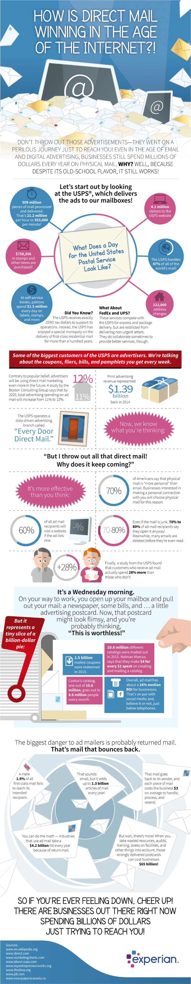 How direct mail is winning in the age of the internet