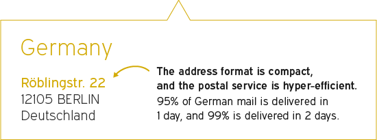 The address format is compact, and the postal service is hyper-efficient: 95% of German mail is delivered in 1 day, and 99% is delivered in 2 days.