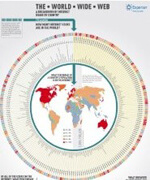 The World Wide Web: A Breakdown of Internet Usage by Country