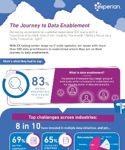 The journey to data enablement