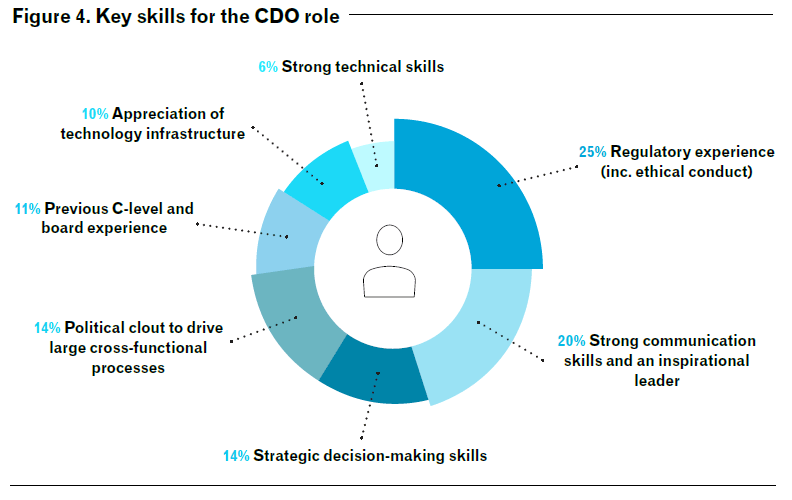 What makes a CDO?