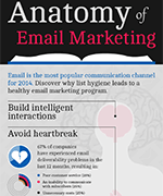 Anatomy of email marketing