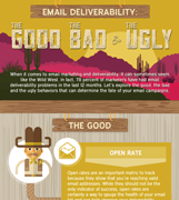 Email deliverability: The good, bad and the ugly