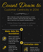 Countdown to customer centricity