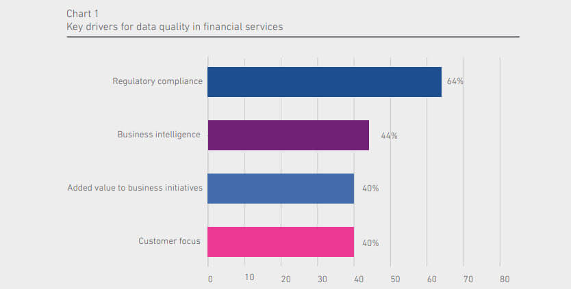 Key drivers for data quality in financial services